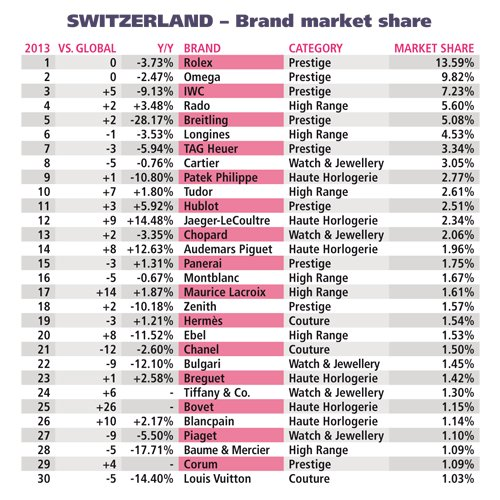 Swiss Watch Brands List