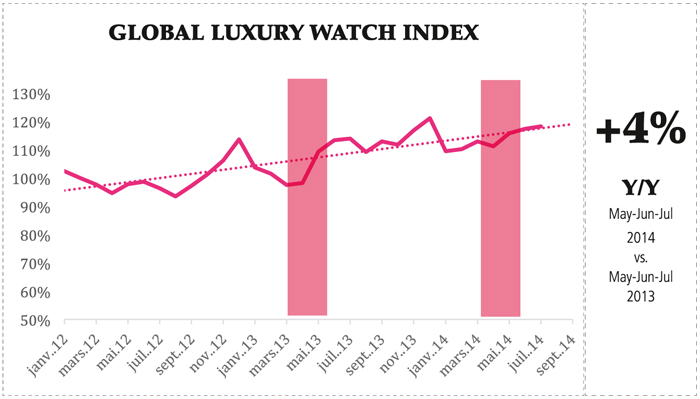 © DemandTracker™ datos, basados en motores de búsqueda Enero 2012- Julio 2014, Digital Luxury Group