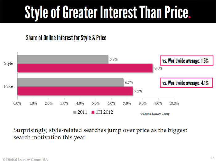 2012 DLG - The World Luxury Index™ China - Style of Greater Interest than Price