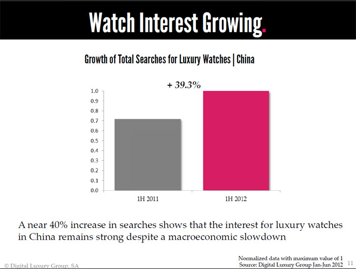 2012 DLG - The World Luxury Index™ China - Watch Interest Growing